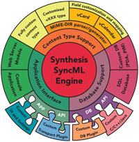 Synthesis SyncML Framework Block Diagram